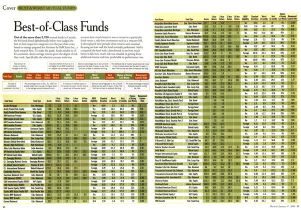 Article Preview: Best-of-Class Funds, January 2000 | Maclean's