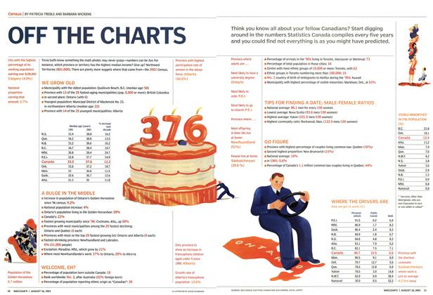 Article Preview: OFF THE CHARTS, August 2003 | Maclean's