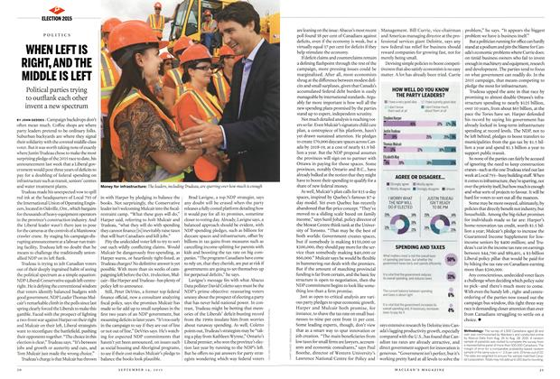 Article Preview: WHEN LEFT IS RIGHT, AND THE MIDDLE IS LEFT, September 2015 | Maclean's