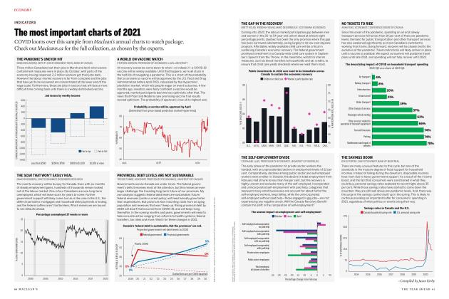 Article Preview: The most important charts of 2021, JANUARY 2021 | Maclean's